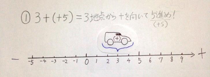 【中1数学】-と-でプラスになるのはなぜ?「見える化」で分かりやすく解説!